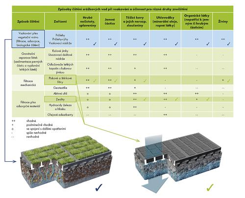 Způsoby čištění srážkových vod při vsakování a účinnost pro různé druhy znečištění; zdroj: ASIO NEW, spol. s r.o.