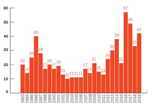 2 Počet regulérních soutěží ročně vletech 1993–2019 (nejsou započítány soutěžní přehlídky astudentské soutěže).