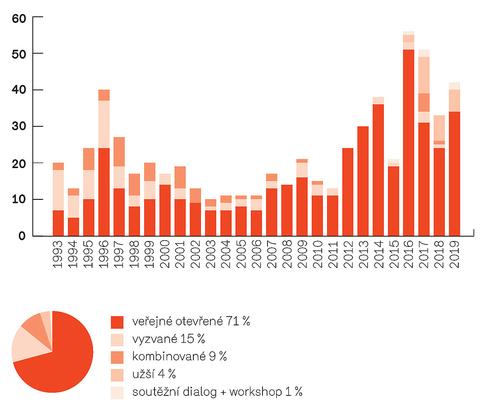 3 Členění podle typu soutěže vjednotlivých letech acelkem za období 1993–2019 (užší soutěže, dialogy aworkshopy probíhají až od roku 2015).