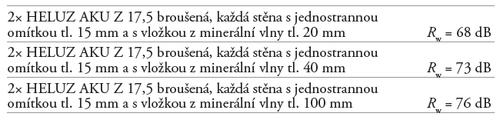Hodnoty zvukové izolace z dvojitých stěn z cihelných bloků HELUZ AKU Z 17,5 broušená.