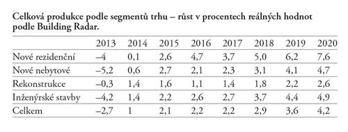Celková produkce podle segmentů trhu – růst vprocentech reálných hodnot podleBuilding Radar.