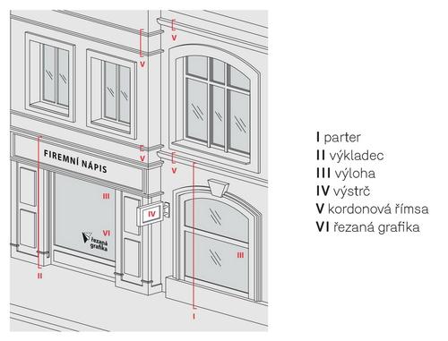 Základní typy reklamních nosičů; zdroj všech obrázků: Manuál pro kultivovanou Prahu.